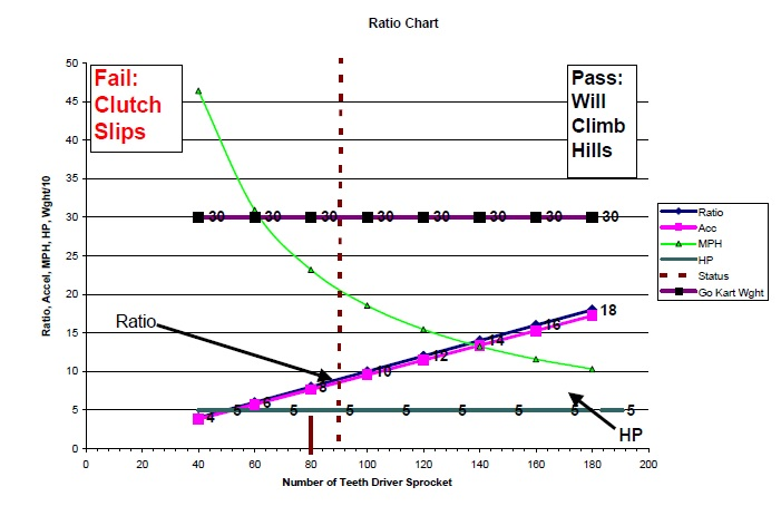 5 Hp Chart From Go Kart Building 203 Course.  The Vertical Line is the Smoke or No Smoke Line.  If you are to the right of the line, the clutch will start to grab more, to the left the go kart will go backwards and burn up clutches and belts.  It may even stall the engine.