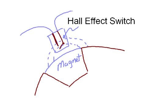 When the magentic field passes by the Hall effect switch, it automatically turns off the switch.