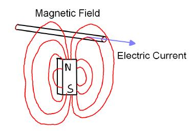 Magnetic Field Passing Through a Wire Causes an Electric Current: Faradays Law