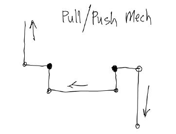 This mechanism reverses the original motion to be pushing instead of pulling