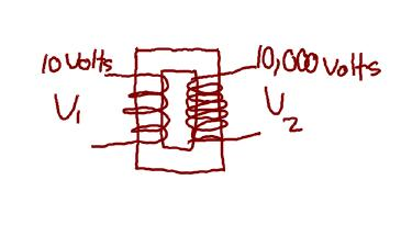 Transformer Takes Input A/C Electricity and Converts it to a Higher Voltage, but lower current