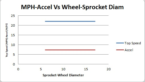 Sprocket-Wheel Diam Vs MPH and Acceleration