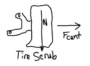 Tire Scrubbing (or Bending under) Also No Camber Angle
